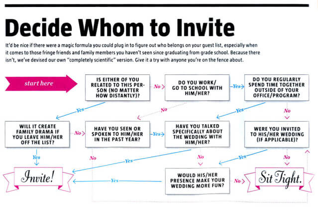 A flowchart to show the process of deciding whom to invite